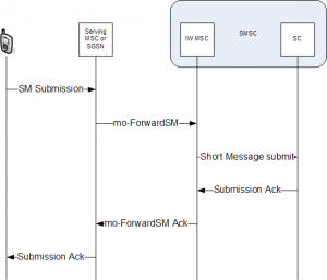 Diagram showing how SMS originates