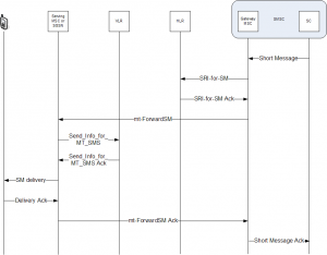 Diagram of how GSM phones receive SMS
